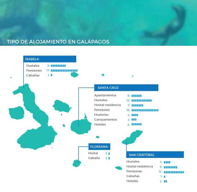 alojamiento en Galápagos