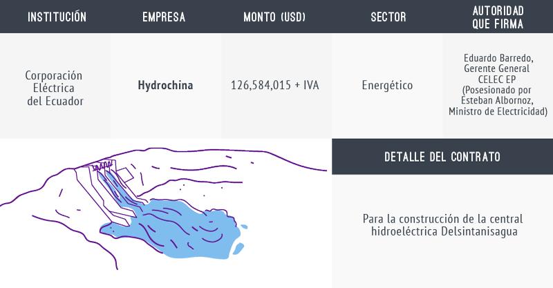 proyecto Delsintanisagua