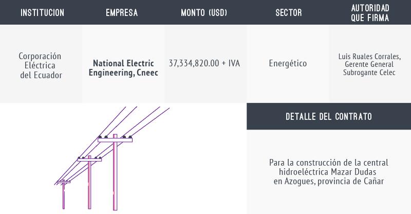 proyecto hidroeléctrico Mazar Dudas