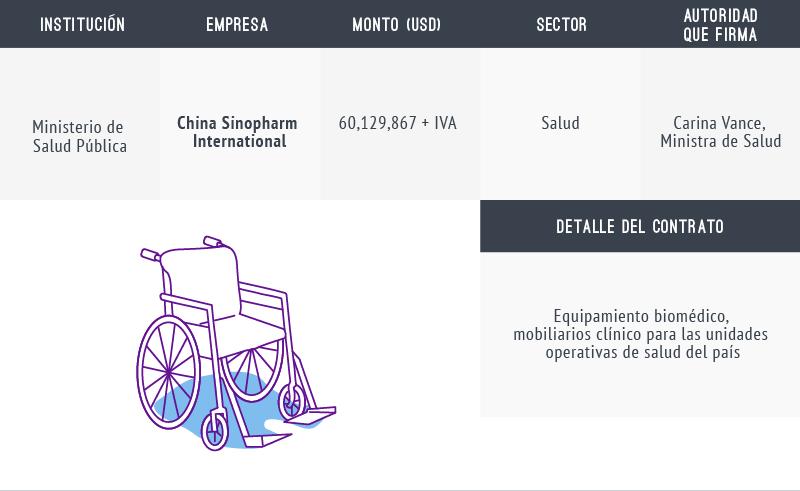 Equipamiento biomédico financiado con préstamos chinos