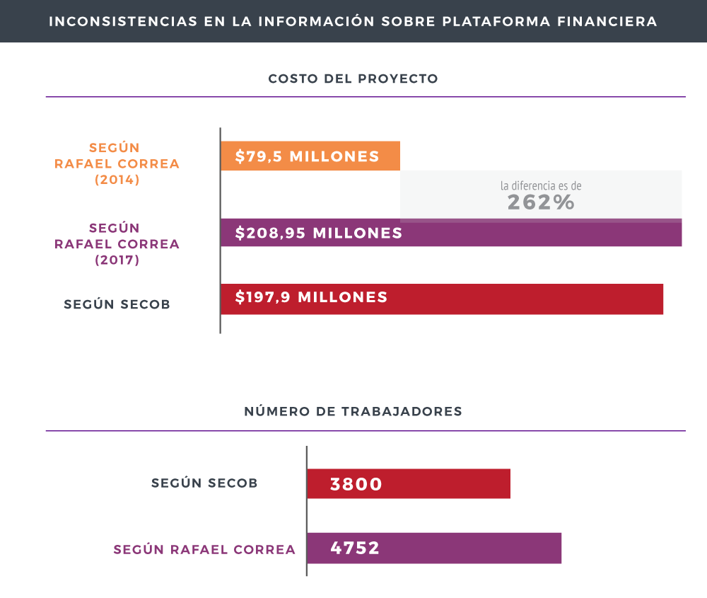 costo-plataforma-financiera-china-ecuador