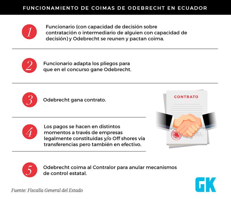 Coimas de Odebrecht en Ecuador: Esquema de funcionamiento