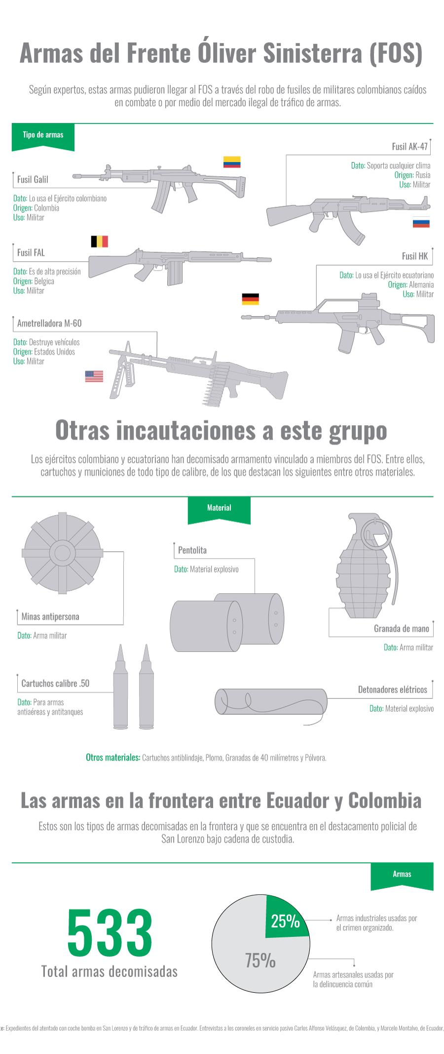 Armas usadas en el Frente Oliver Sinisterra (FOS)