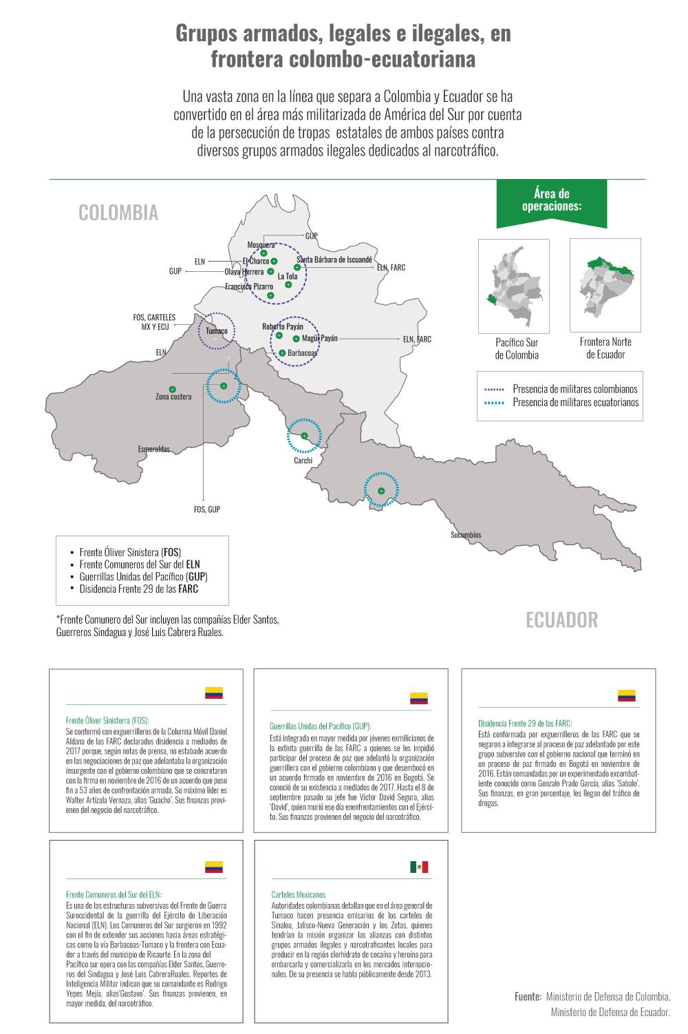 Infografía de grupos armados en la frontera Ecuador-Colombia