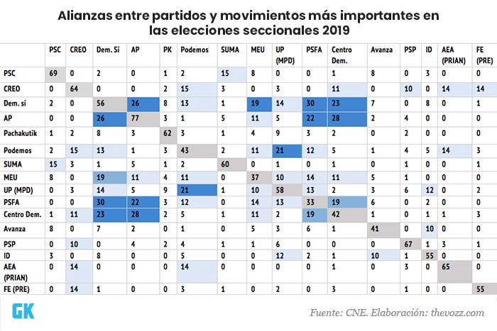 Alianzas entre partidos en elecciones ecuador 2019