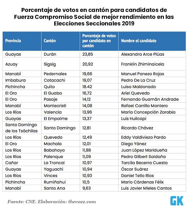 Candidatos por Fuerza Compromiso Social de mejor rendimiento por cantón