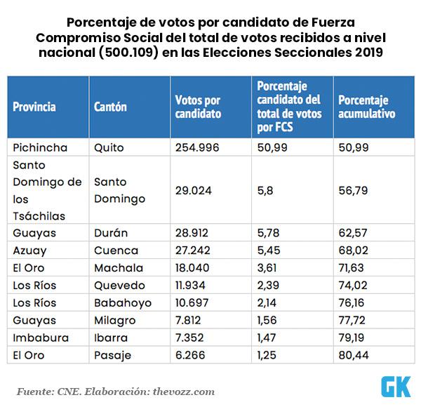 Porcentaje de votos por candidato FCS del todal nacional en Elecciones Seccionales 2019