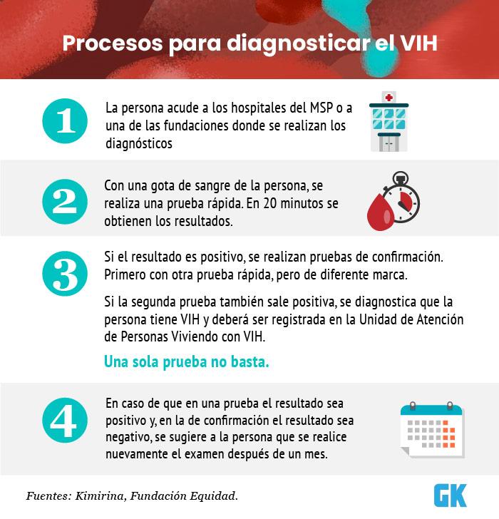 detectar VIH