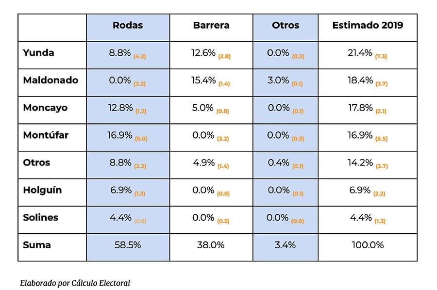 votaciones candidatos Quito 2019