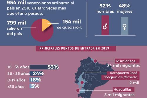 Cifras de migración Venezuela a Ecuador