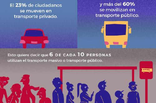 Cifras de transporte en Ecuador