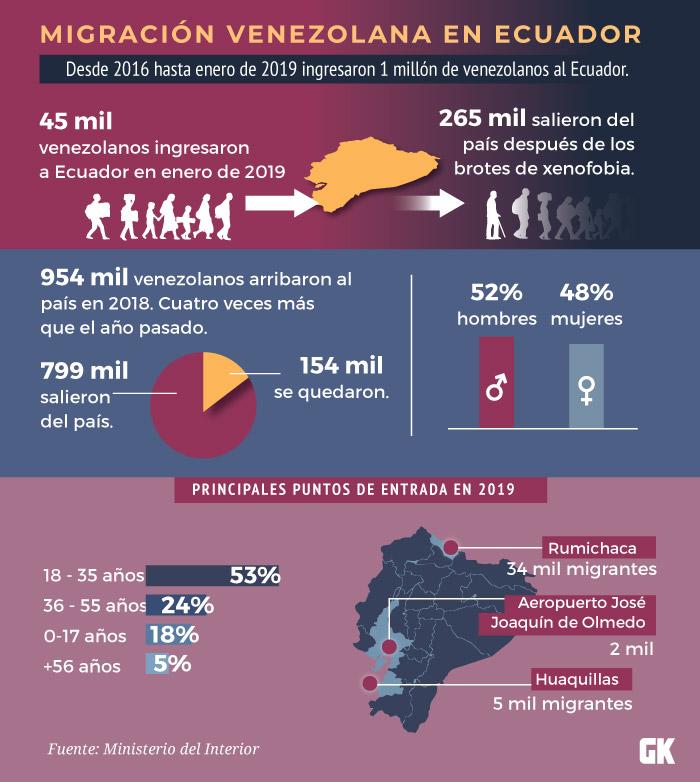 http://contexto.gk.city/ficheros/todo-sobre-la-migracion-venezolana-el-ecuador/