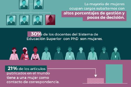 Cifras sobre mujeres científicas en Ecuador y el mundo