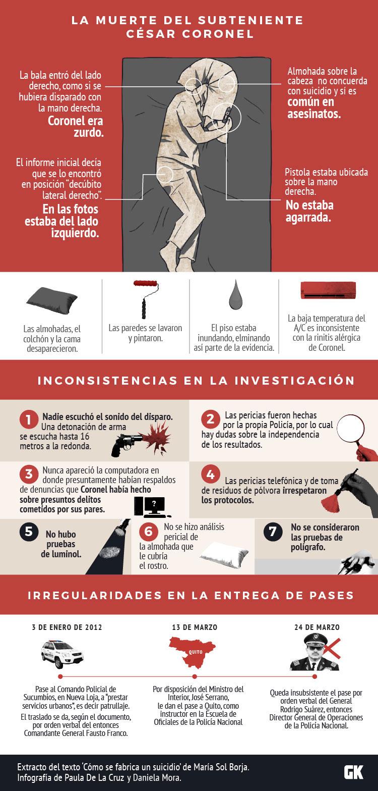 La muerte de César Coronel: Inconsistencias en la investigación dela Policía Nacional