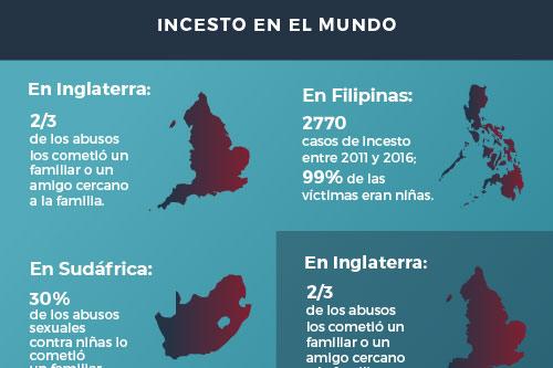 Cifras sobre el incesto en Ecuador y el mundo entre 2014 y 2018