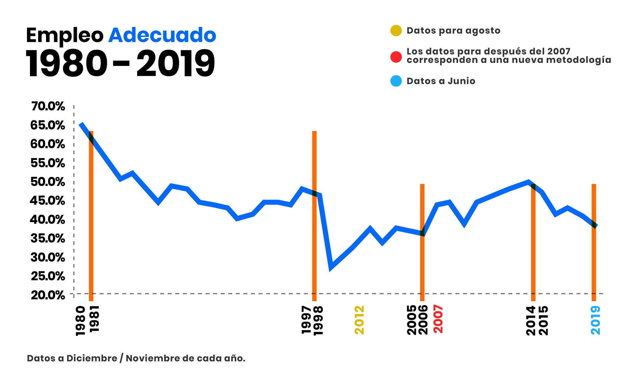Las cifras de pobreza en Ecuador
