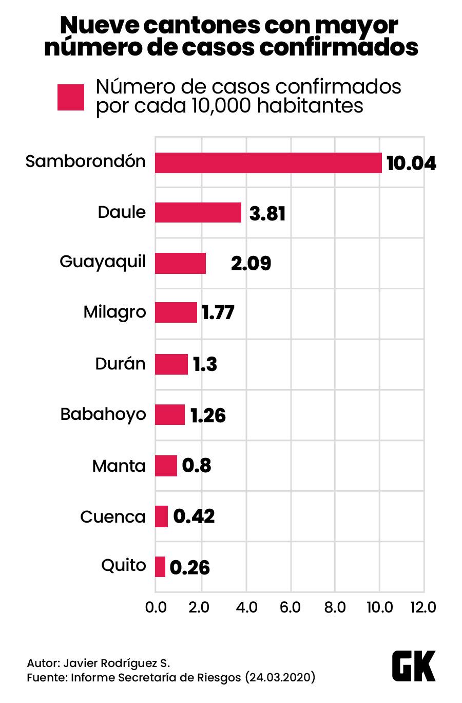 ¿El sistema de salud ecuatoriano puede enfrentar el coronavirus?