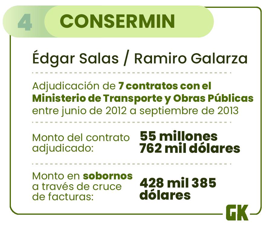 Otra de las empresas involucradas en el caso Sobornos, según la Fiscalía, es Consermin. Ilustración de Gabriela Valarezo para GK.