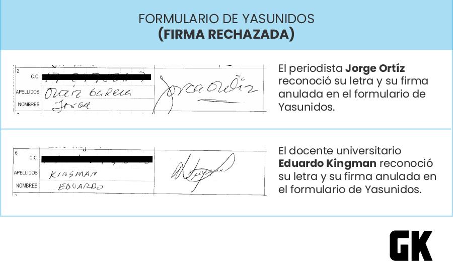 firmas rechazadas en consulta popular por el Yasuní