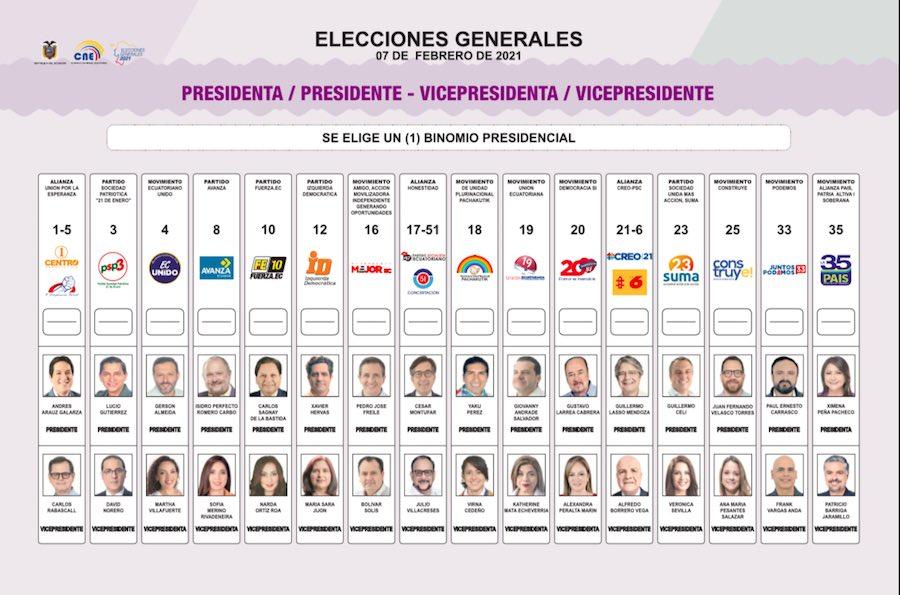 Resultado de imagen para ecuador papeleta electoral 2021