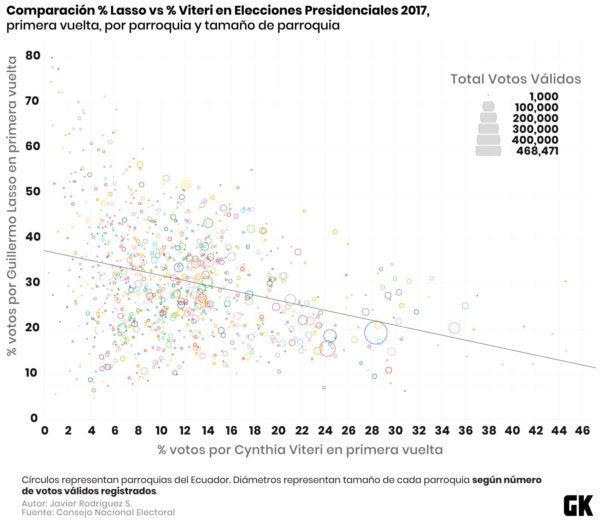 Elecciones de 2017: comparación del porcentaje de votos entre Cynthia Viteri y Guillermo Lasso.