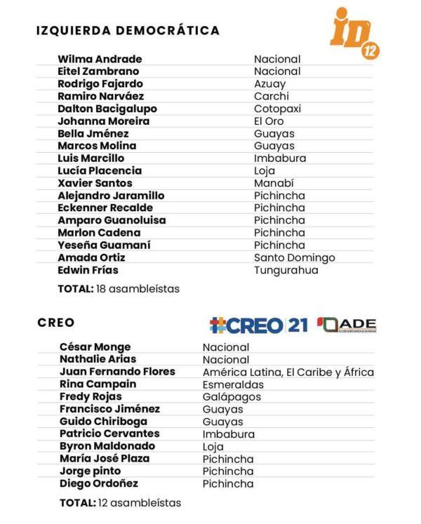 De la Izquierda Democrática, entraron 18 legisladores y de CREO, 12. Imagen de Paula de la Cruz para GK.