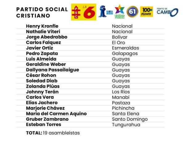 Del Partido Social Cristiano y aliados, llegaron 19 asambleístas. Imagen de Paula de la Cruz para GK.