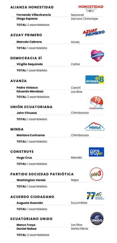 Las minorías suman 13 legisladores. Imagen de Paula de la Cruz para GK.