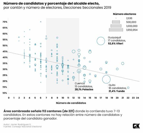 Número de candidatos y porcentaje del candidato electo por cantón.