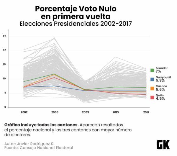 Porcentaje del voto nulo entre 2002 y 2017.