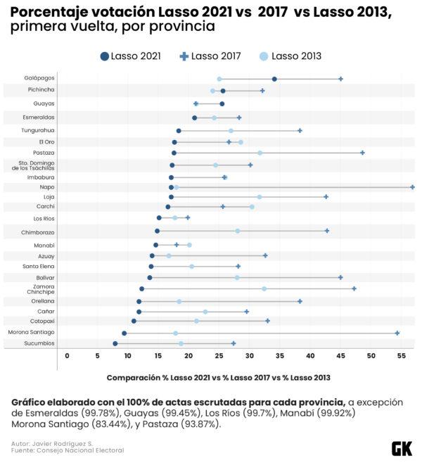 Porcentaje de votación por Lasso en 2021, 2017 y 2013.