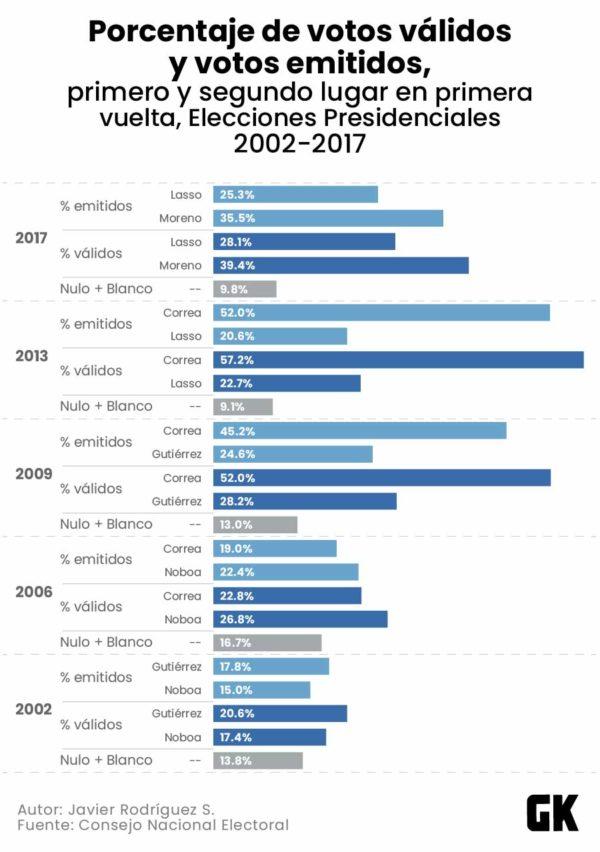 Porcentaje de votos válidos y cotos emitidos, primero y segundo lugar en primera vuelta. Elecciones presidenciales entre 2002 y 2017.